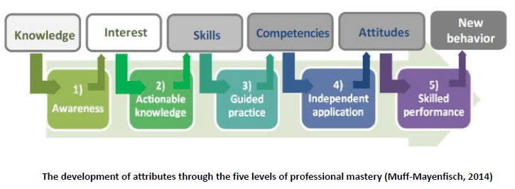 defining and assessing true leadership We help you define, assess and embed the right leadership behaviours within   a series of behavioural anchors that help assess the actual level of competency.