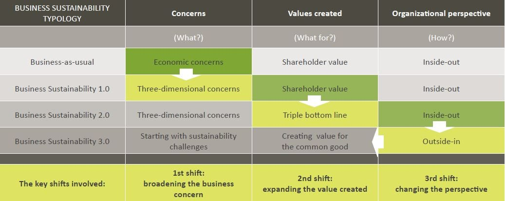 Business Sustainability Typology - Business School Lausanne