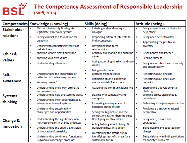 Competency Assessment for Responsible Leadership (CARL) - Business